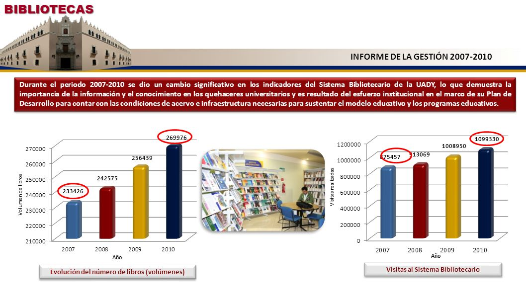 BIBLIOTECAS Evolución del número de libros (volúmenes) INFORME DE LA GESTIÓN 2007-2010 Durante el periodo 2007-2010 se dio un cambio significativo en