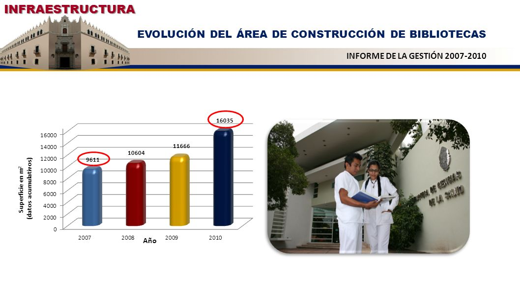 RECONOCIMIENTO A LA CALIDAD EDUCATIVA Se ha mantenido el reconocimiento de la Secretaría de Educación Pública a la Calidad Educativa, otorgado por su Desarrollo y Fortalecimiento Institucional 2007200820092010 INFORME DE LA GESTIÓN 2007-2010