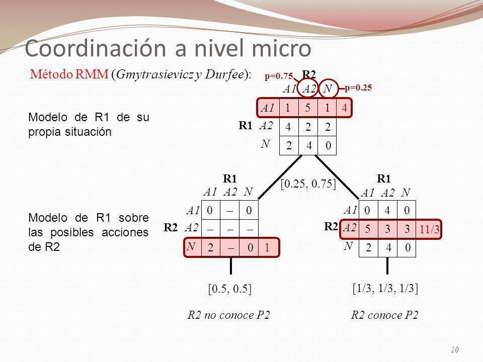 1 4 11/3 [1/3, 1/3, 1/3] 040 533 240 A1 A2 N A1A2N R1 R2 [0.5, 0.5] 0–0 ––– 2–0 A1 A2 N A1A2N R1 R2 Modelo de R1 de su propia situación Modelo de R1 sobre las posibles acciones de R2 151 422 240 A1 A2 N A1A2N R1 R2 [0.25, 0.75] p=0.75 p=0.25 Método RMM (Gmytrasievicz y Durfee): 10 Coordinación a nivel micro R2 no conoce P2R2 conoce P2
