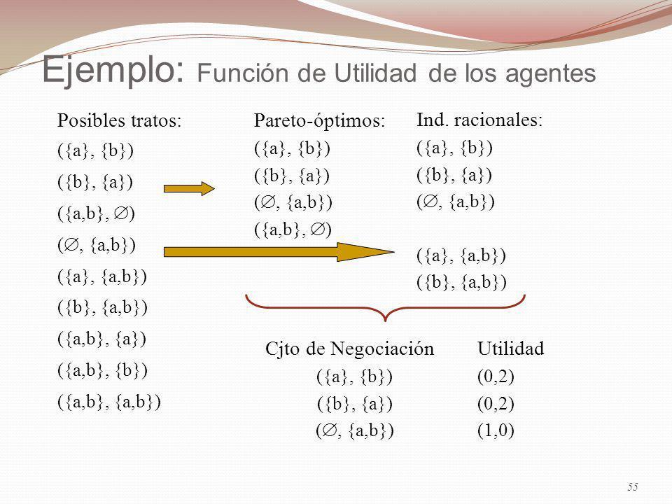 Ejemplo: Función de Utilidad de los agentes Posibles tratos: ({a}, {b}) ({b}, {a}) ({a,b}, ) (, {a,b}) ({a}, {a,b}) ({b}, {a,b}) ({a,b}, {a}) ({a,b}, {b}) ({a,b}, {a,b}) Ind.