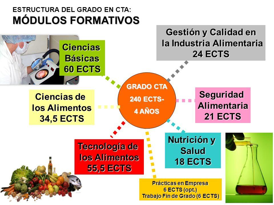 Prácticas en Empresa 6 ECTS (opt.) Trabajo Fin de Grado (6 ECTS) GRADO CTA 240 ECTS- 4 AÑOS CienciasBásicas 60 ECTS MÓDULOS FORMATIVOS ESTRUCTURA DEL