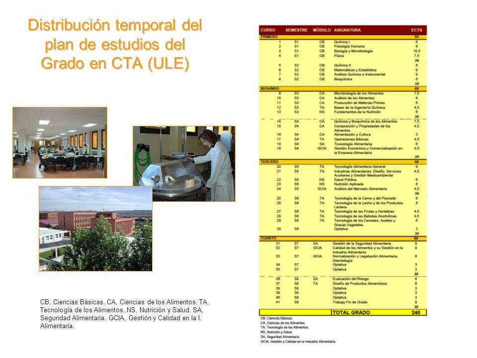 Distribución temporal del plan de estudios del Grado en CTA (ULE) CB, Ciencias Básicas. CA, Ciencias de los Alimentos. TA, Tecnología de los Alimentos