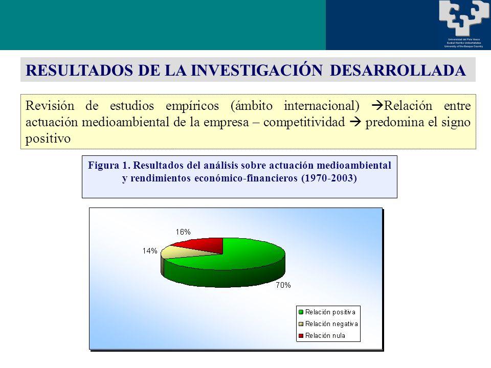 Revisión de estudios empíricos (ámbito internacional) Relación entre actuación medioambiental de la empresa – competitividad predomina el signo positivo RESULTADOS DE LA INVESTIGACIÓN DESARROLLADA Figura 1.