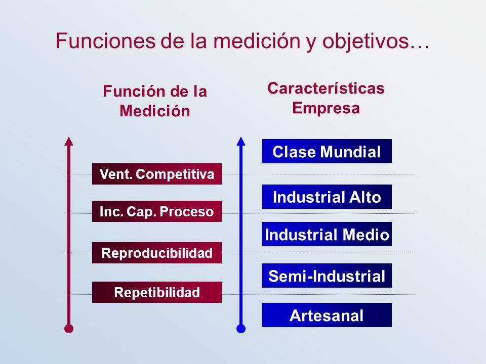 Características Empresa Función de la Medición Artesanal Industrial Medio Industrial Alto Clase Mundial Semi-Industrial Funciones de la medición y obj