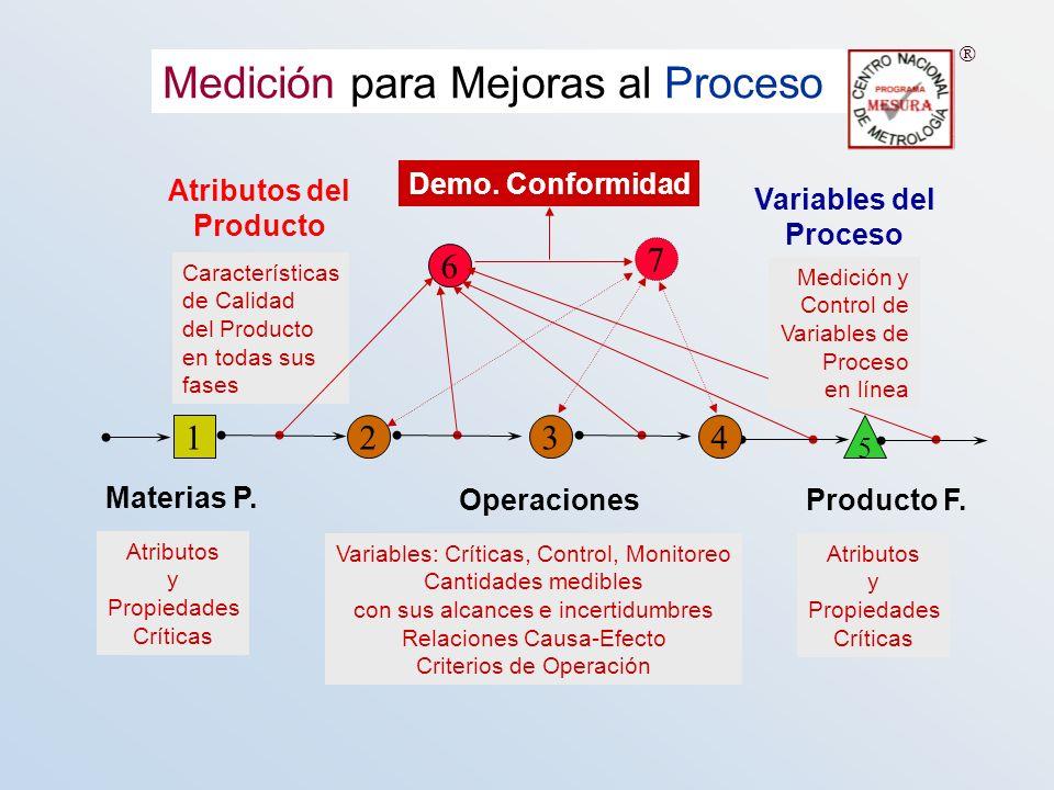 Medición para Mejoras al Proceso Demo. Conformidad Características de Calidad del Producto en todas sus fases Atributos del Producto 6 Medición y Cont