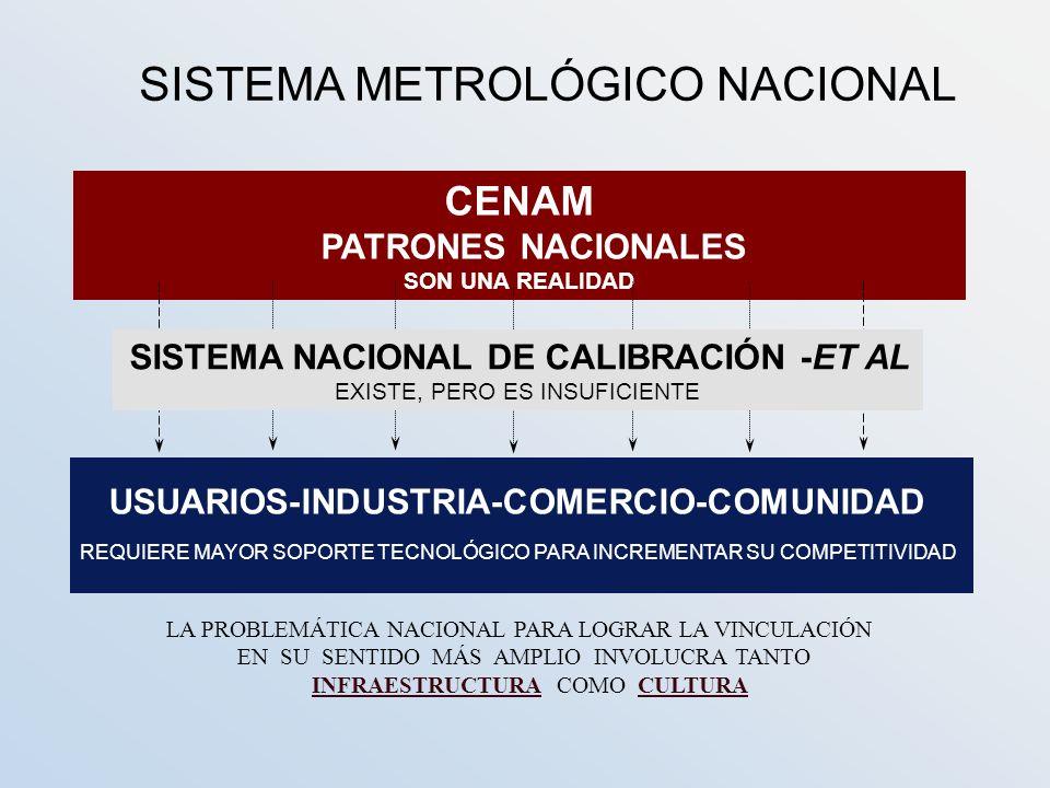SISTEMA METROLÓGICO NACIONAL CENAM PATRONES NACIONALES SON UNA REALIDAD USUARIOS-INDUSTRIA-COMERCIO-COMUNIDAD REQUIERE MAYOR SOPORTE TECNOLÓGICO PARA