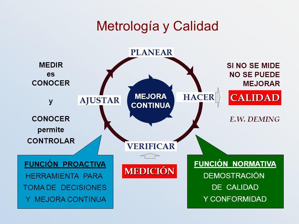 MEJORACONTINUA Metrología y Calidad PLANEAR HACER CALIDAD VERIFICAR MEDICIÓN AJUSTAR MEDIR es CONOCER y permite CONTROLAR SI NO SE MIDE NO SE PUEDE ME