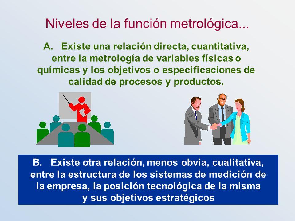 Niveles de la función metrológica... A. Existe una relación directa, cuantitativa, entre la metrología de variables físicas o químicas y los objetivos