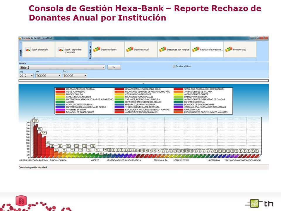 Consola de Gestión Hexa-Bank – Reporte Rechazo de Donantes Anual por Institución