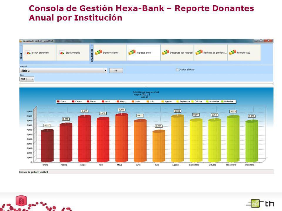 Consola de Gestión Hexa-Bank – Reporte Stock de Producto Disponible por Institución La consola permite el uso eficiente de los recursos de la red de instituciones, ya que permite conocer en tiempo real los stocks de productos, una información que resulta vital en casos de emergencia.