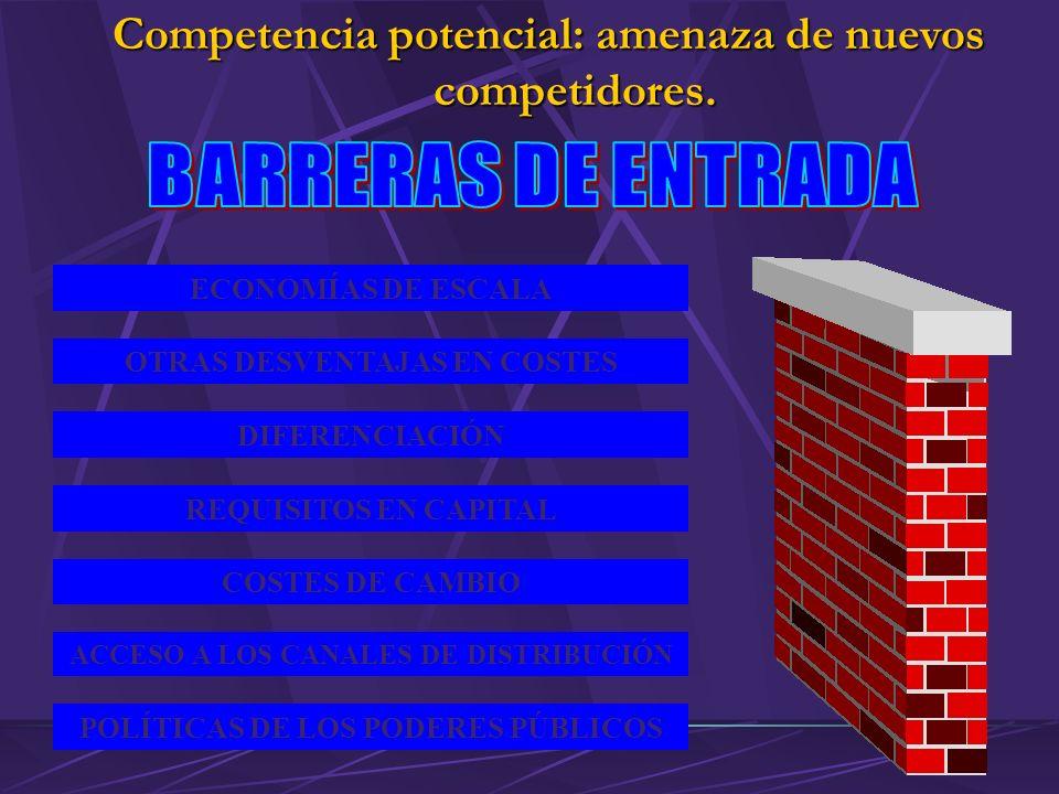 ECONOMÍAS DE ESCALA OTRAS DESVENTAJAS EN COSTES DIFERENCIACIÓN REQUISITOS EN CAPITAL COSTES DE CAMBIO ACCESO A LOS CANALES DE DISTRIBUCIÓN POLÍTICAS DE LOS PODERES PÚBLICOS Competencia potencial: amenaza de nuevos competidores.
