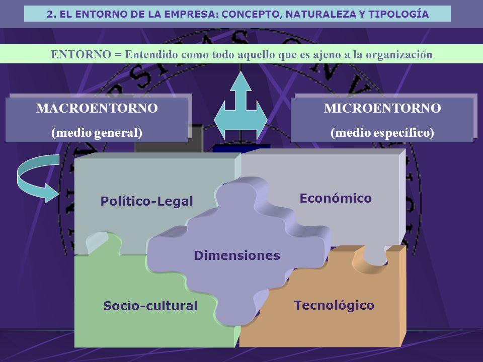 ENTORNO = Entendido como todo aquello que es ajeno a la organización MACROENTORNO (medio general) MACROENTORNO (medio general) MICROENTORNO (medio específico) MICROENTORNO (medio específico) Político-Legal Económico Socio-cultural Tecnológico Dimensiones