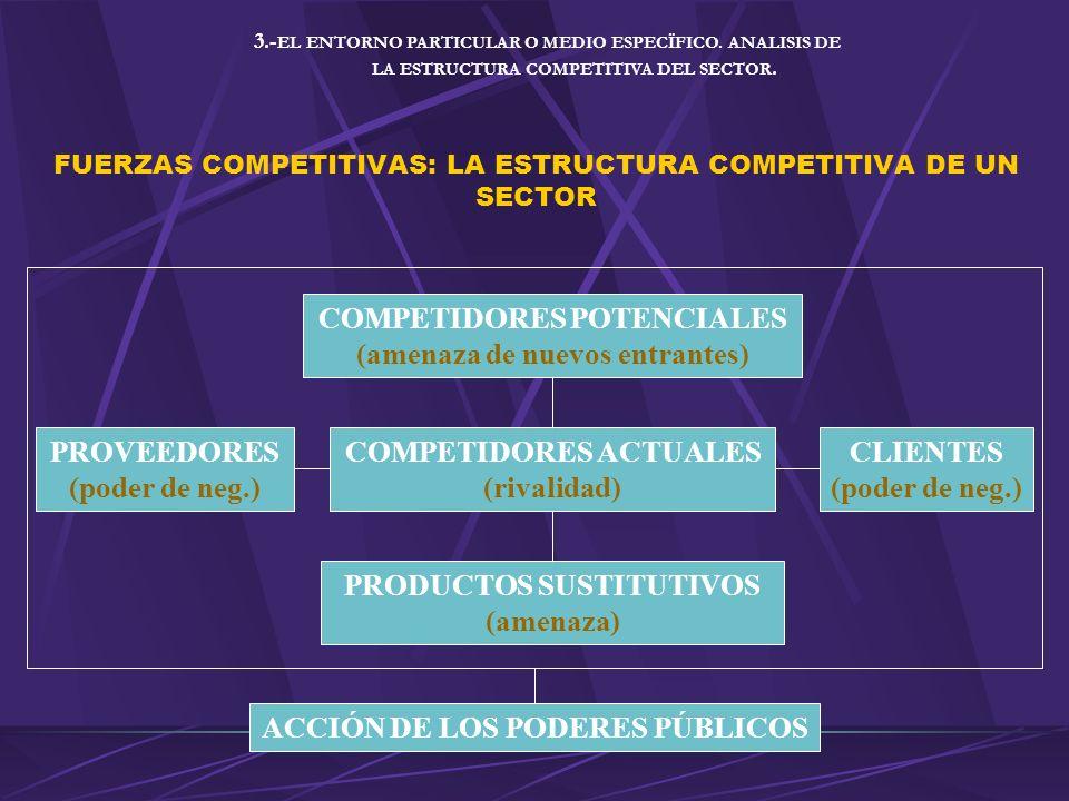 FUERZAS COMPETITIVAS: LA ESTRUCTURA COMPETITIVA DE UN SECTOR COMPETIDORES POTENCIALES (amenaza de nuevos entrantes) PRODUCTOS SUSTITUTIVOS (amenaza) ACCIÓN DE LOS PODERES PÚBLICOS COMPETIDORES ACTUALES (rivalidad) PROVEEDORES (poder de neg.) CLIENTES (poder de neg.) 3.- EL ENTORNO PARTICULAR O MEDIO ESPECÏFICO.