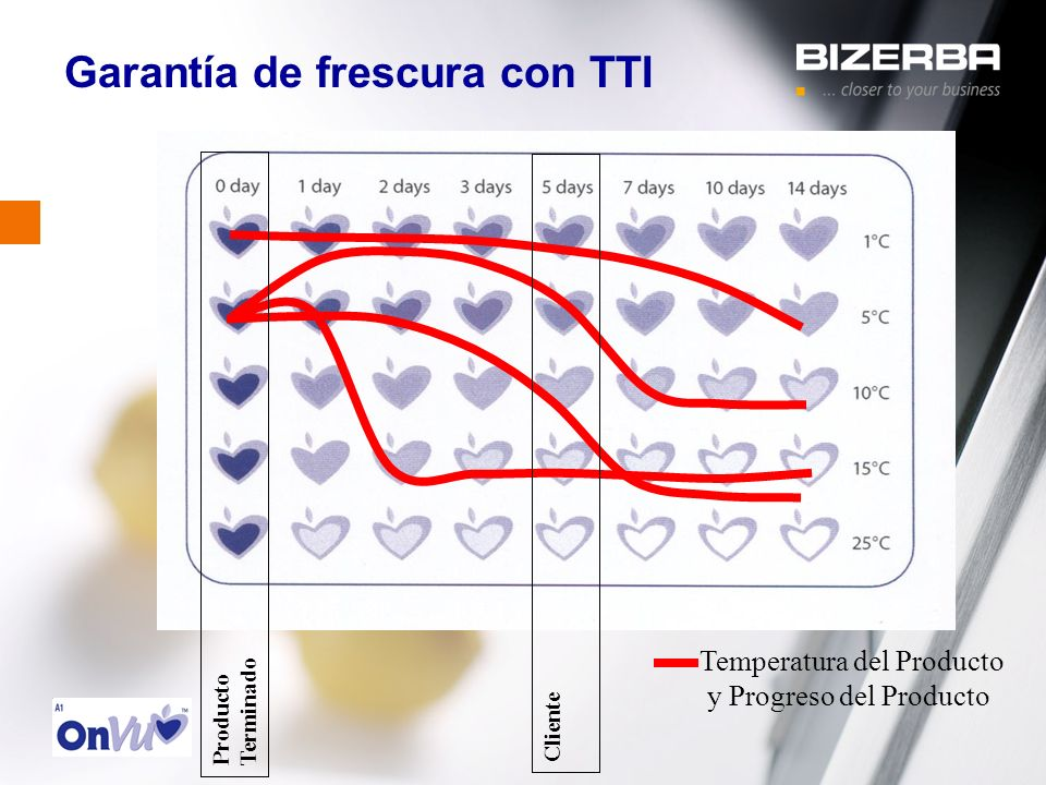 31.10.2000 Garantía de frescura con TTI Temperatura del Producto y Progreso del Producto Producto Terminado Cliente