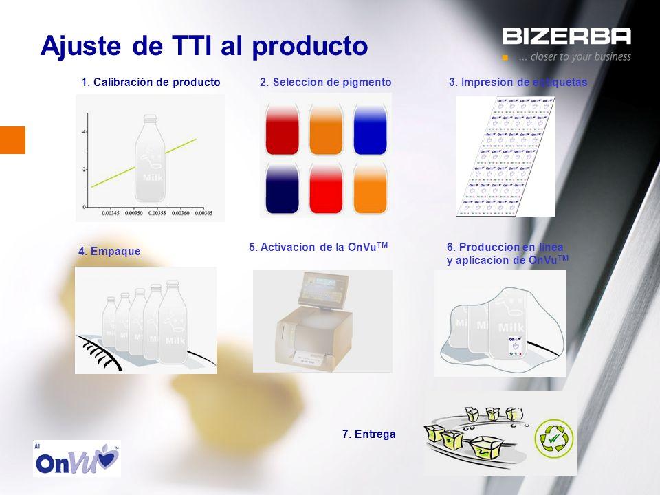 31.10.2000 Ajuste de TTI al producto 4. Empaque 1. Calibración de producto 5. Activacion de la OnVu TM 2. Seleccion de pigmento 6. Produccion en linea