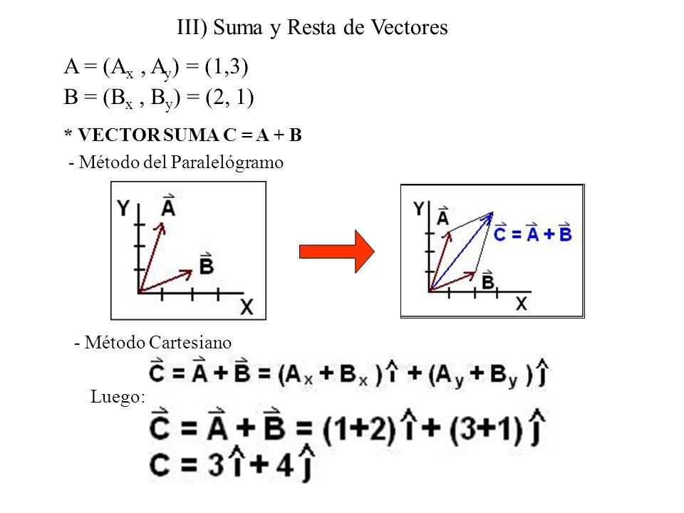 III) Suma y Resta de Vectores A = (A x, A y ) = (1,3) B = (B x, B y ) = (2, 1) * VECTOR SUMA C = A + B - Método del Paralelógramo - Método Cartesiano