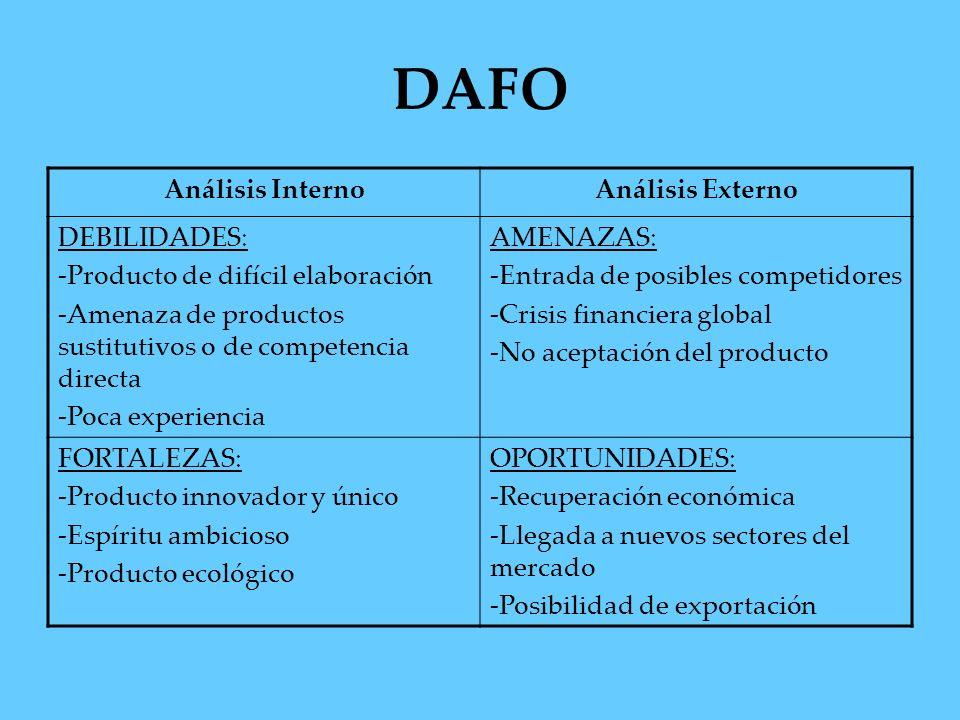 DAFO Análisis InternoAnálisis Externo DEBILIDADES: -Producto de difícil elaboración -Amenaza de productos sustitutivos o de competencia directa -Poca