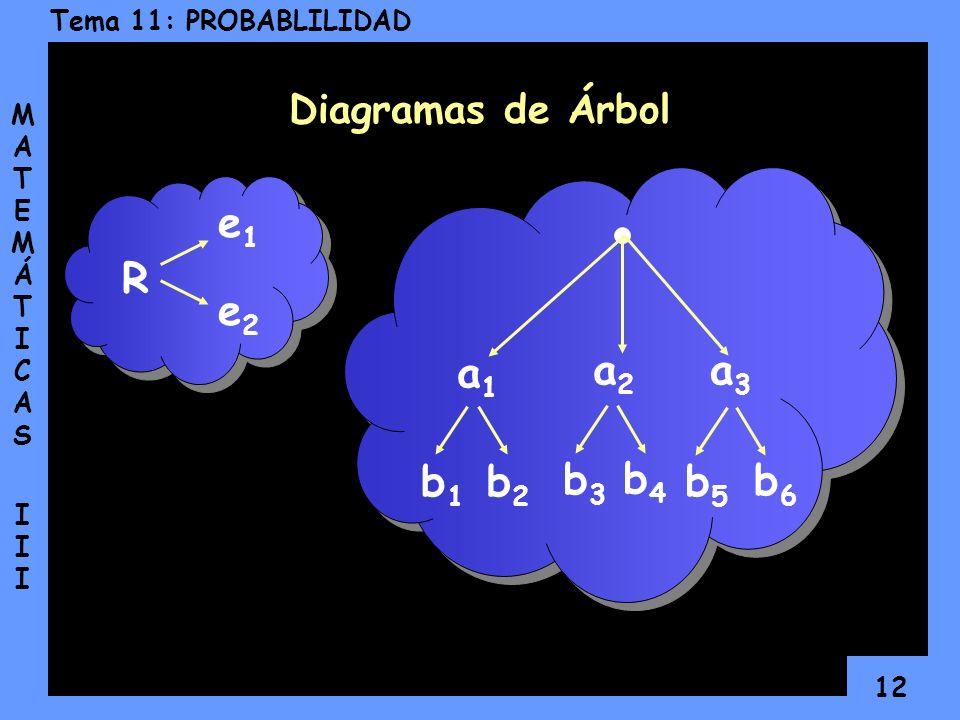 11 Tema 11: PROBABLILIDAD MATEMÁTICAS IIIMATEMÁTICAS III En otras situaciones más sencillas, podemos efectuar el cálculo de probabilidades utilizando
