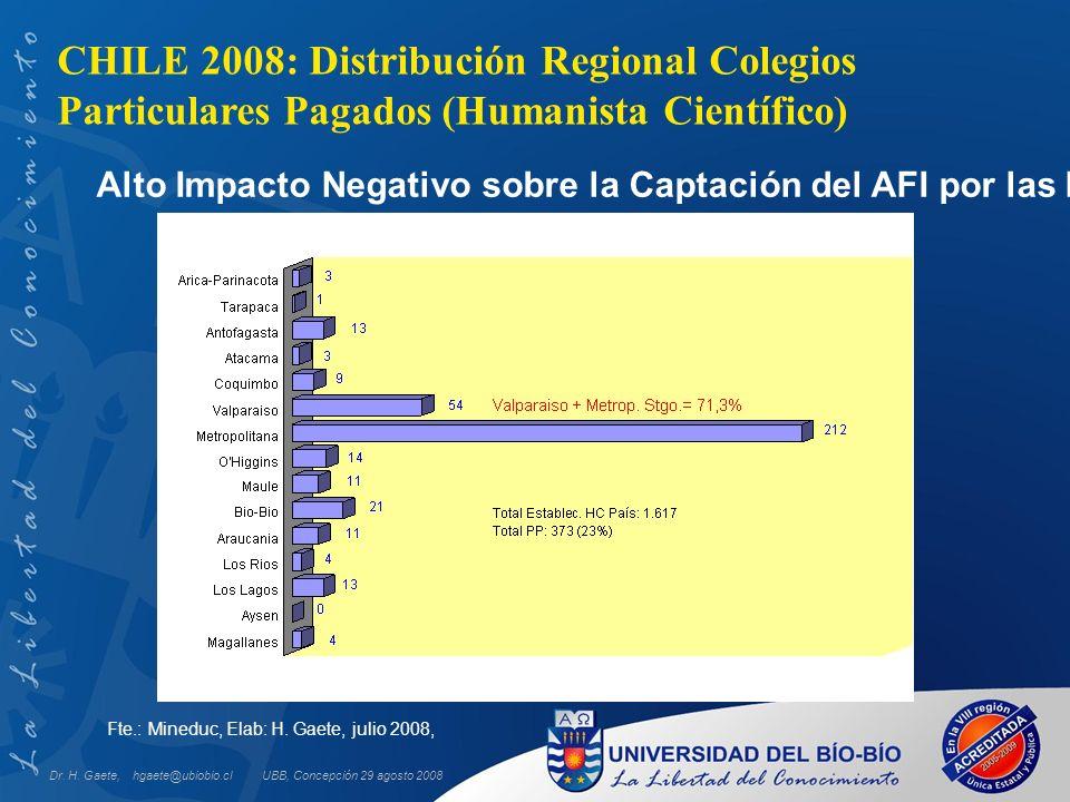 CHILE 2008: Distribución Regional Colegios Particulares Pagados (Humanista Científico) Fte.: Mineduc, Elab: H. Gaete, julio 2008, Alto Impacto Negativ