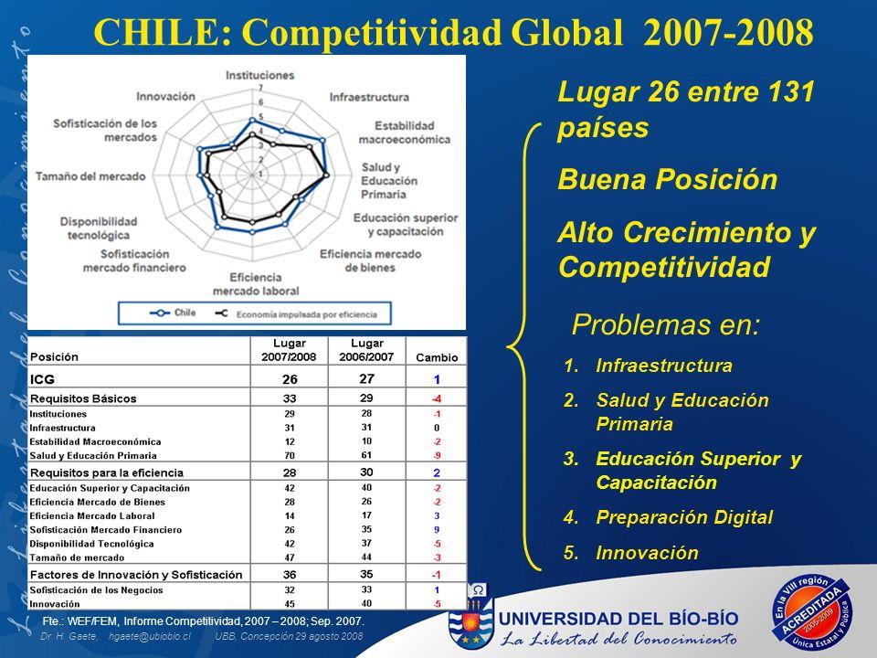 Fte.: WEF/FEM, Informe Competitividad, 2007 – 2008; Sep. 2007. Problemas en: 1.Infraestructura 2.Salud y Educación Primaria 3.Educación Superior y Cap