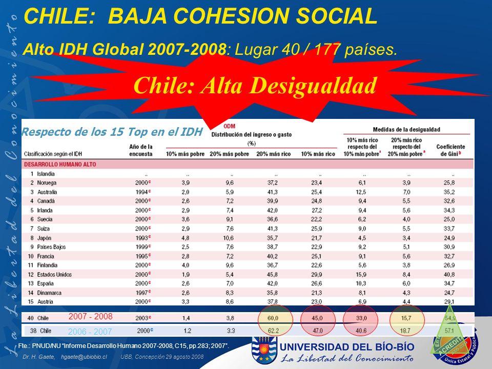 Respecto de los 15 Top en el IDH 2006 - 2007 2007 - 2008 Chile: Alta Desigualdad Fte.: PNUD/NU Informe Desarrollo Humano 2007-2008, C15, pp.283; 2007.