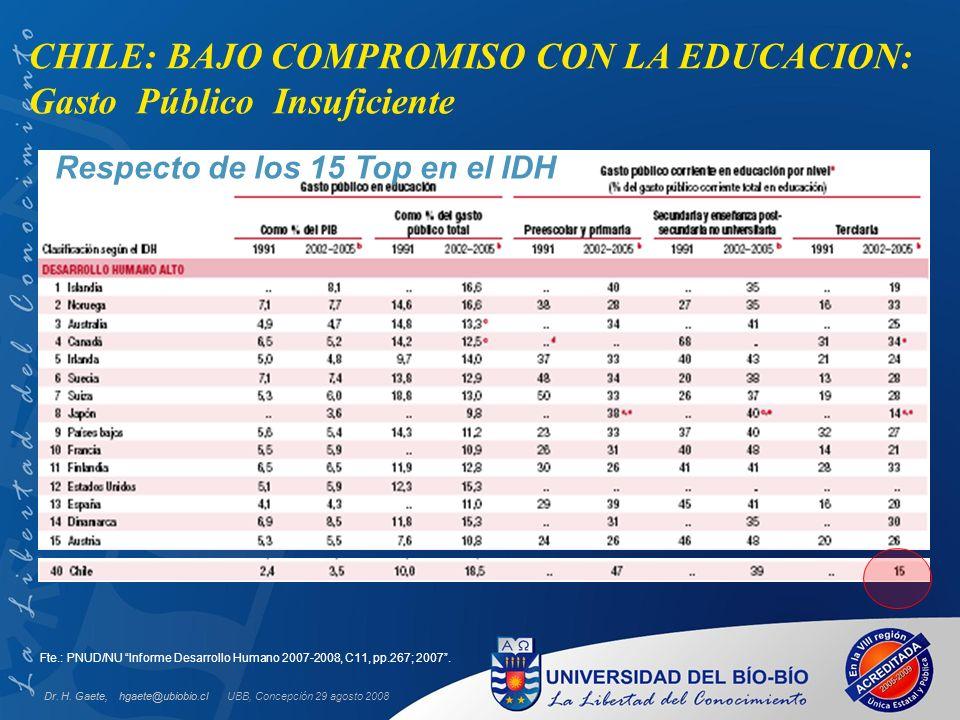 Respecto de los 15 Top en el IDH Fte.: PNUD/NU Informe Desarrollo Humano 2007-2008, C11, pp.267; 2007. CHILE: BAJO COMPROMISO CON LA EDUCACION: Gasto