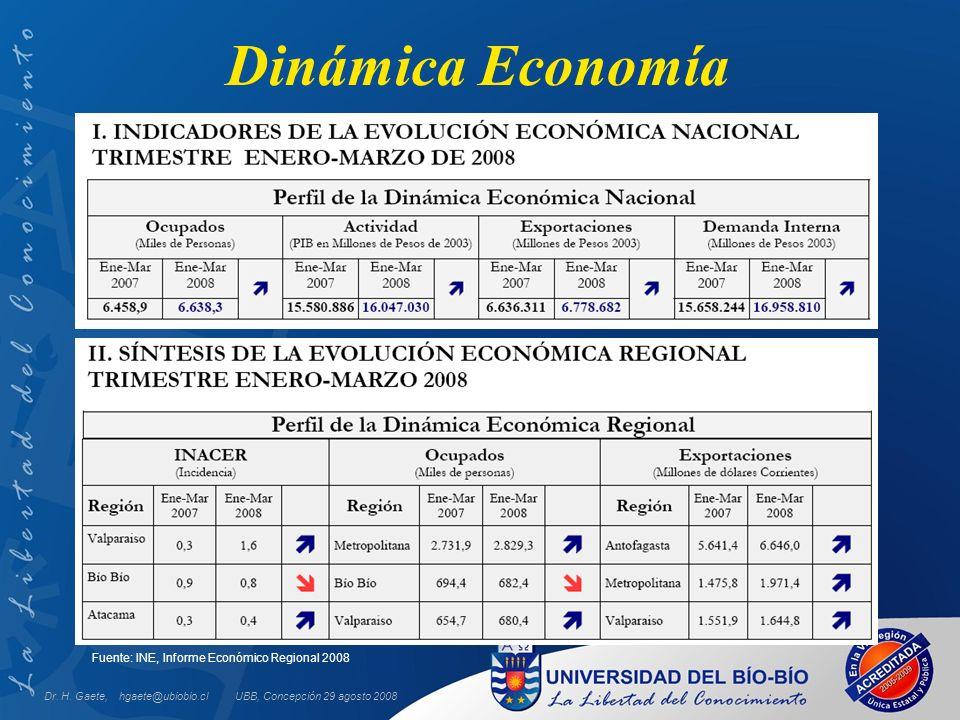 Dinámica Economía UBB, Concepción 29 agosto 2008Dr. H. Gaete, hgaete@ubiobio.cl Fuente: Síntesis Económica Regional 2008, 17 a Edición; CPCC junio, 20