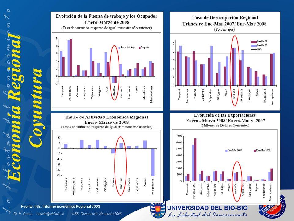 UBB, Concepción 29 agosto 2008 Fuente: INE, Informe Económico Regional 2008 Economía Regional Coyuntura Dr. H. Gaete, hgaete@ubiobio.cl