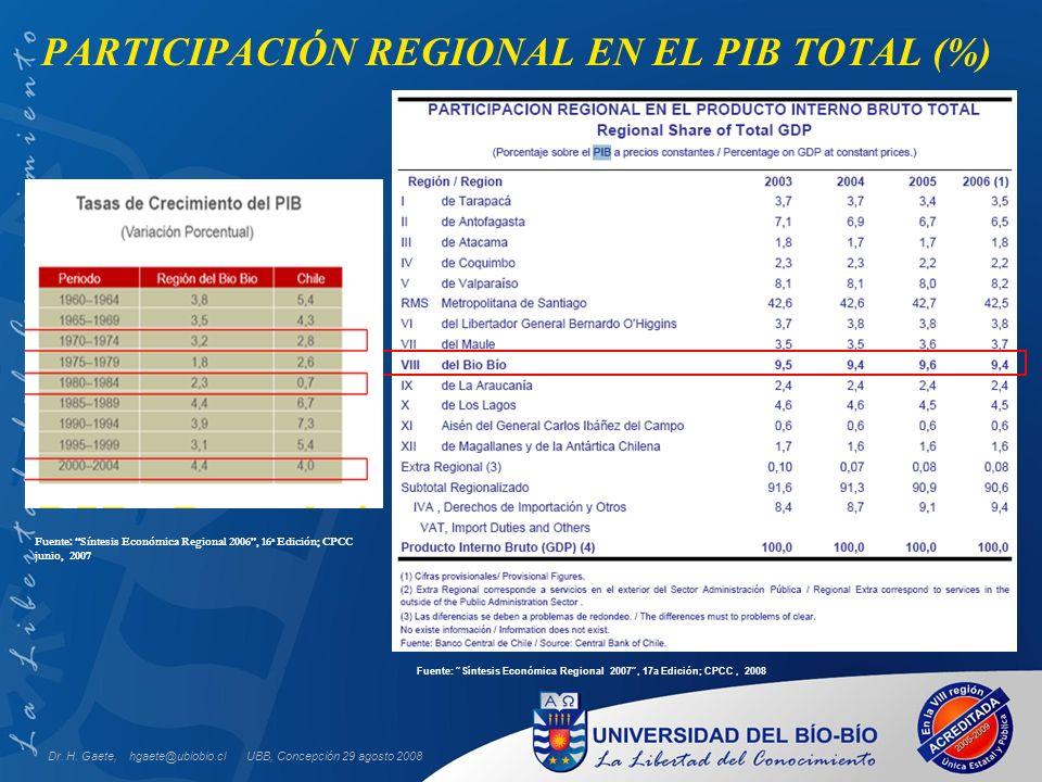 UBB, Concepción 29 agosto 2008 PARTICIPACIÓN REGIONAL EN EL PIB TOTAL (%) Fuente: Síntesis Económica Regional 2007, 17a Edición; CPCC, 2008 Dr.