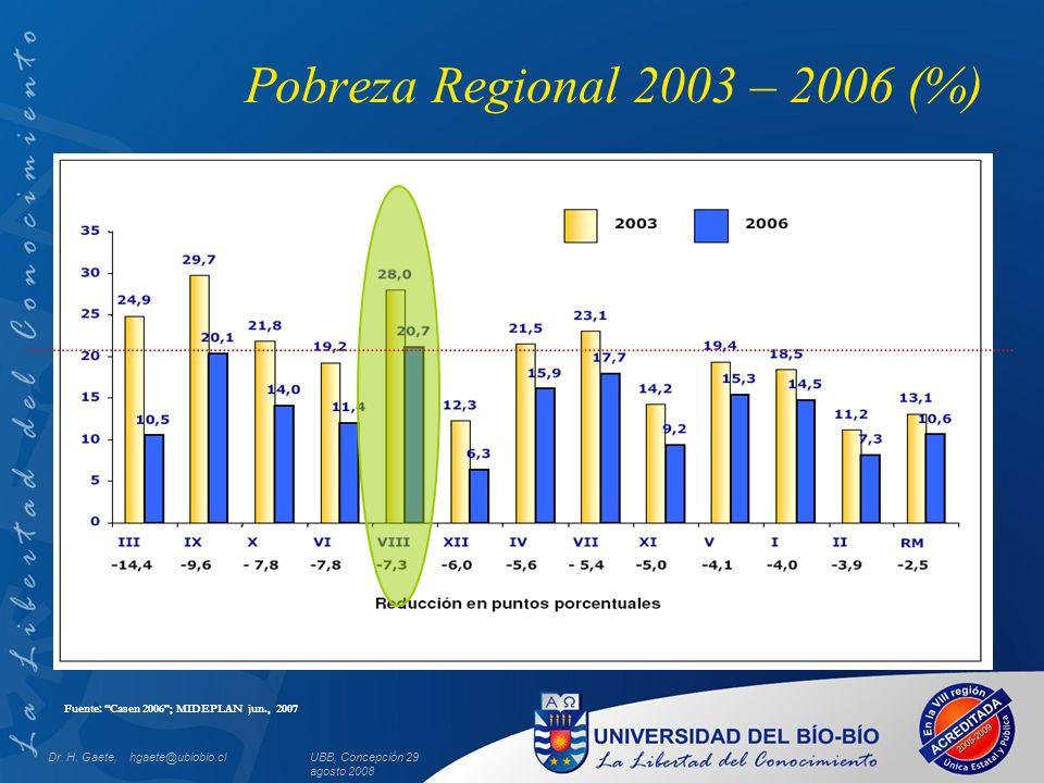 UBB, Concepción 29 agosto 2008 Pobreza Regional 2003 – 2006 (%) Fuente: Casen 2006; MIDEPLAN jun., 2007 Dr. H. Gaete, hgaete@ubiobio.cl