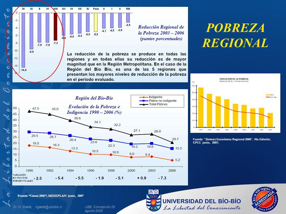 UBB, Concepción 29 agosto 2008 Incidencia de la Pobreza por Región 2006 (%) Fuente: Casen 2006; MIDEPLAN junio, 2007 POBREZA REGIONAL VARIACIÓN EN PUNTOS PORCENTUALES Región del Bío-Bío Evolución de la Pobreza e Indigencia 1990 – 2006 (%) Reducción Regional de la Pobreza 2003 – 2006 (puntos porcentuales) Fuente: Síntesis Económica Regional 2006, 16a Edición; CPCC junio, 2007; Dr.