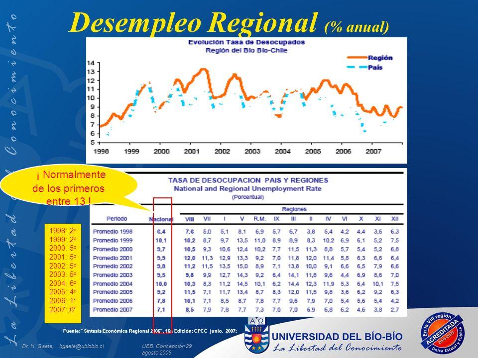 UBB, Concepción 29 agosto 2008 Desempleo Regional (% anual) Fuente: Síntesis Económica Regional 2006, 16a Edición; CPCC junio, 2007; 1998: 2 o 1999: 2 o 2000: 5 o 2001: 5 o 2002: 5 o 2003: 5 o 2004: 6 o 2005: 4 o 2006: 1 º 2007: 6 º Dr.