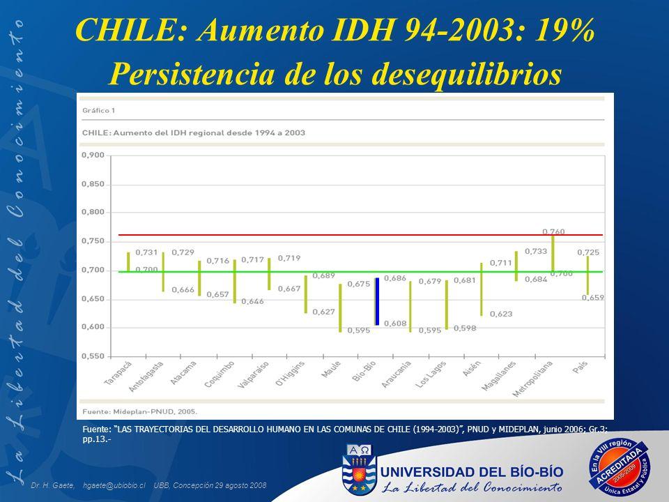 UBB, Concepción 29 agosto 2008 CHILE: Aumento IDH 94-2003: 19% Persistencia de los desequilibrios Fuente: LAS TRAYECTORIAS DEL DESARROLLO HUMANO EN LAS COMUNAS DE CHILE (1994-2003), PNUD y MIDEPLAN, junio 2006; Gr.3; pp.13.- Dr.