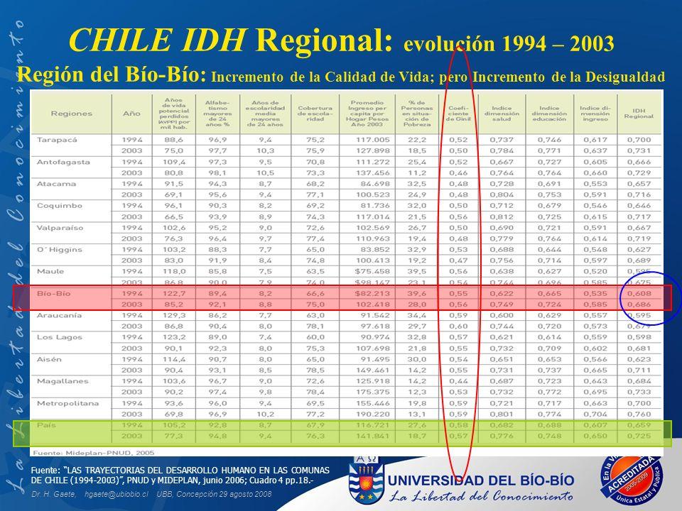 UBB, Concepción 29 agosto 2008 CHILE IDH Regional: evolución 1994 – 2003 Región del Bío-Bío: Incremento de la Calidad de Vida; pero Incremento de la Desigualdad Fuente: LAS TRAYECTORIAS DEL DESARROLLO HUMANO EN LAS COMUNAS DE CHILE (1994-2003), PNUD y MIDEPLAN, junio 2006; Cuadro 4 pp.18.- Dr.