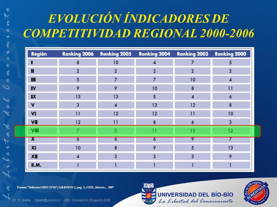 UBB, Concepción 29 agosto 2008 EVOLUCIÓN ÍNDICADORES DE COMPETITIVIDAD REGIONAL 2000-2006 Fuente: Informe CIEN N o 85; GRÁFICO 2, pag.