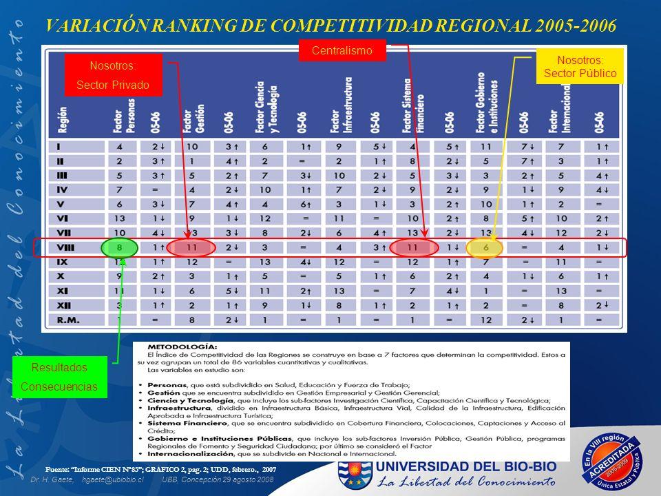 UBB, Concepción 29 agosto 2008 Fuente: Informe CIEN N o 85; GRÁFICO 2, pag. 2; UDD, febrero., 2007 VARIACIÓN RANKING DE COMPETITIVIDAD REGIONAL 2005-2
