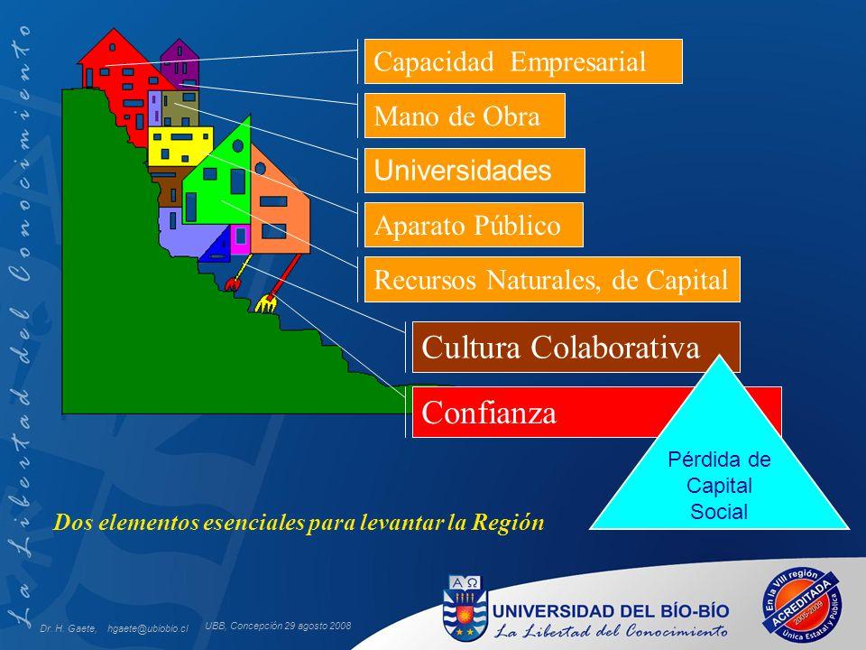 UBB, Concepción 29 agosto 2008 Dos elementos esenciales para levantar la Región Capacidad Empresarial Mano de Obra Universidades Aparato Público Recur