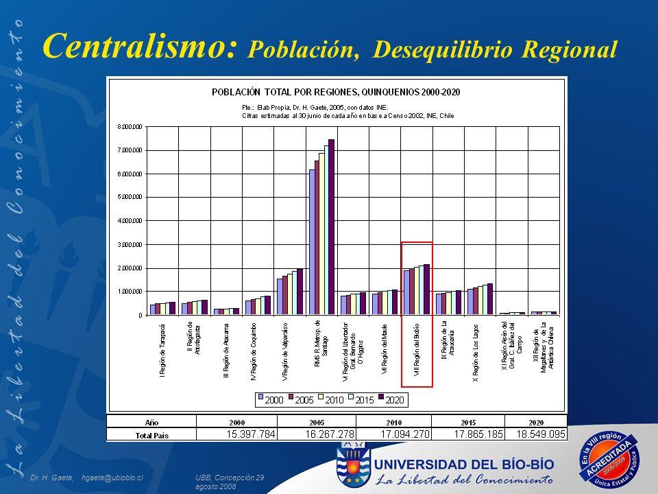 UBB, Concepción 29 agosto 2008 Centralismo: Población, Desequilibrio Regional Dr. H. Gaete, hgaete@ubiobio.cl