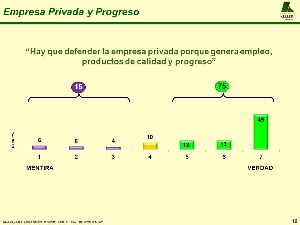 Empresa Privada y Progreso 10 A L F R E D O KELLER y A S O C I A D O S MENTIRAVERDAD Hay que defender la empresa privada porque genera empleo, product