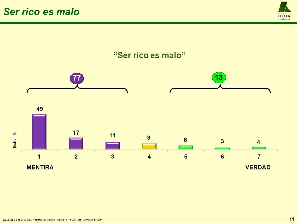Ser rico es malo 11 A L F R E D O KELLER y A S O C I A D O S MENTIRAVERDAD Ser rico es malo 77 13 Ns/Nc 1% KELLER y Asoc.: Estudio Nacional de Opinión