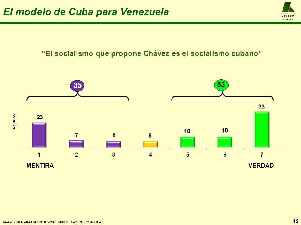 El modelo de Cuba para Venezuela 12 A L F R E D O KELLER y A S O C I A D O S MENTIRAVERDAD El socialismo que propone Chávez es el socialismo cubano 35