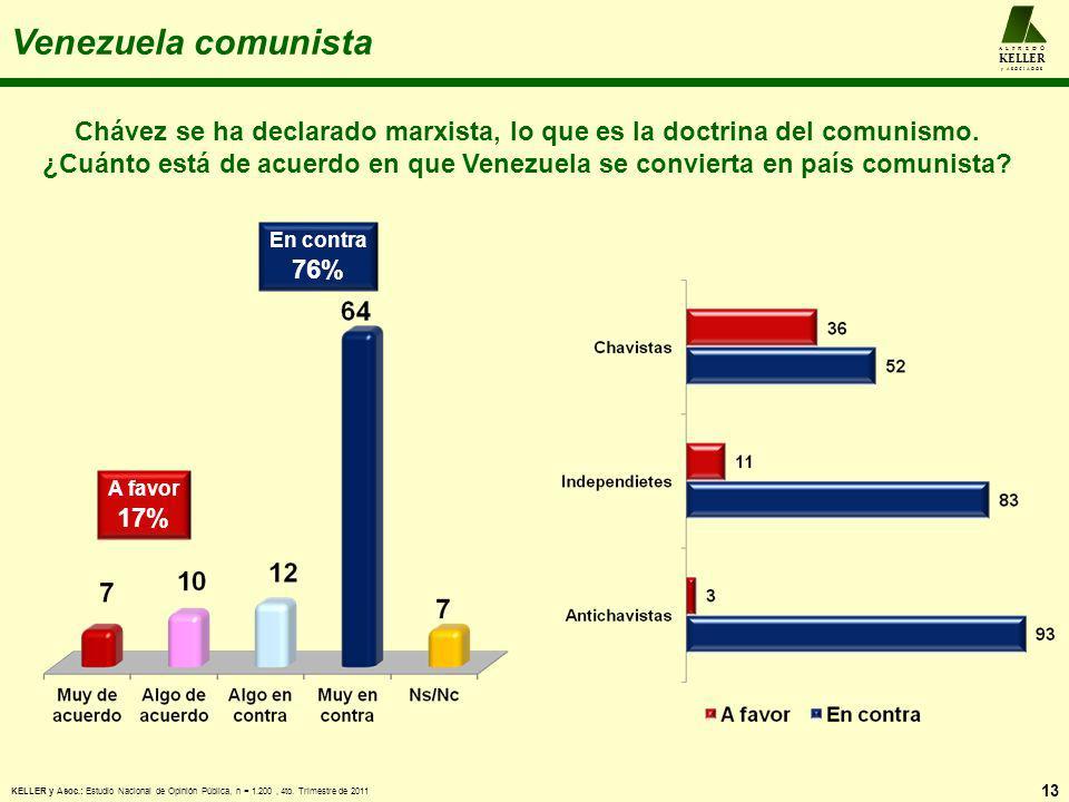 Venezuela comunista 13 Chávez se ha declarado marxista, lo que es la doctrina del comunismo. ¿Cuánto está de acuerdo en que Venezuela se convierta en