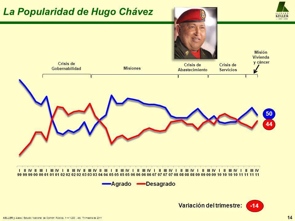 La Popularidad de Hugo Chávez 14 A L F R E D O KELLER y A S O C I A D O S -14 Variación del trimestre: 5044 Crisis de Gobernabilidad Misiones Crisis d