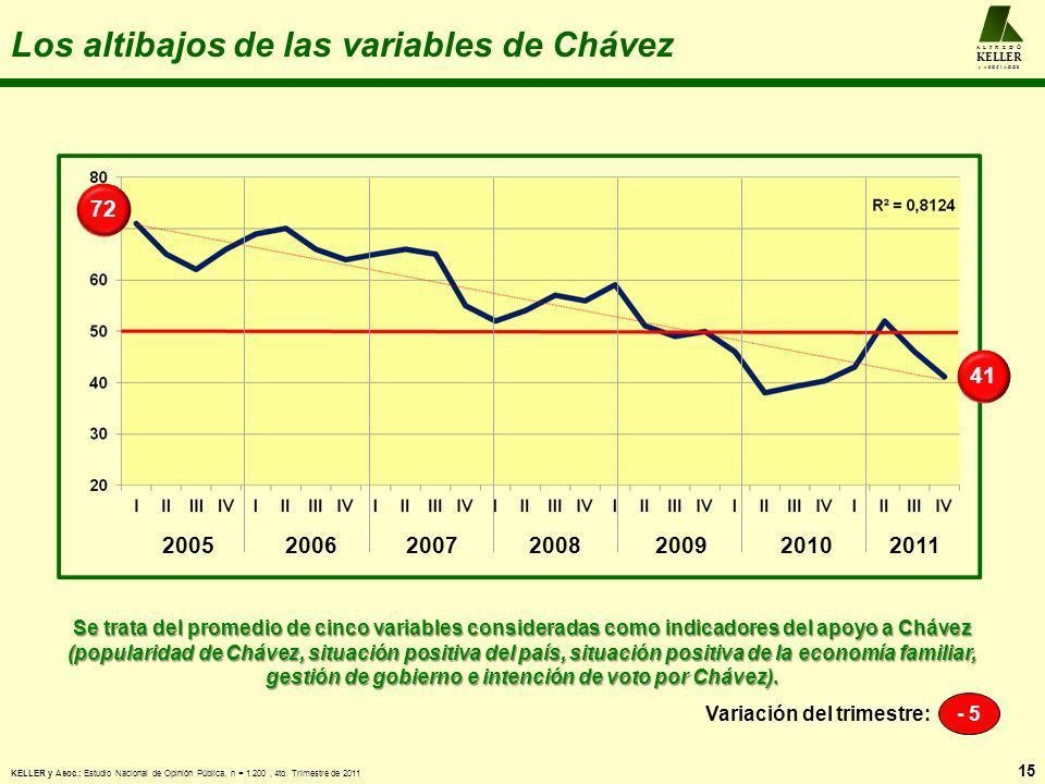 Los altibajos de las variables de Chávez 15 A L F R E D O KELLER y A S O C I A D O S Se trata del promedio de cinco variables consideradas como indica