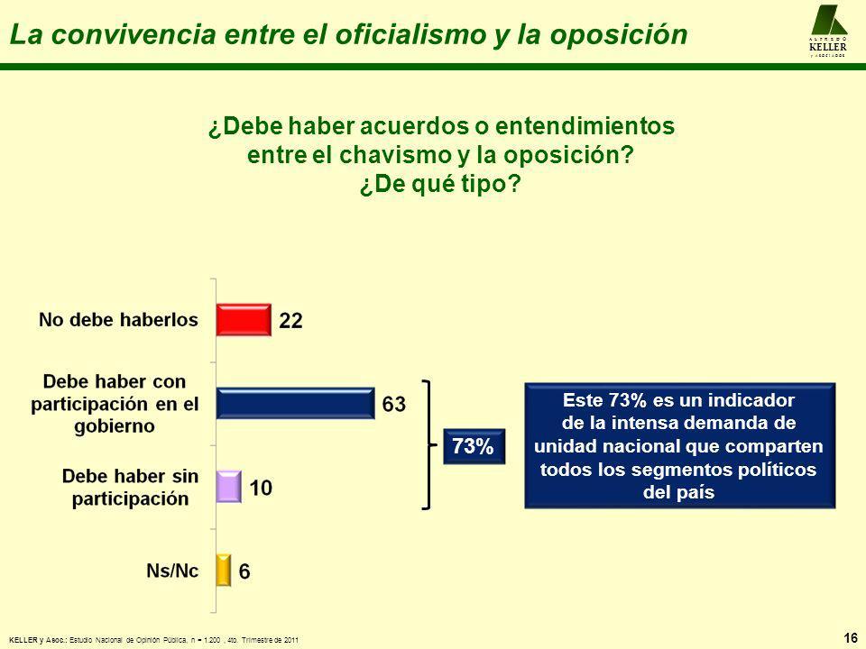 La convivencia entre el oficialismo y la oposición 16 A L F R E D O KELLER y A S O C I A D O S ¿Debe haber acuerdos o entendimientos entre el chavismo