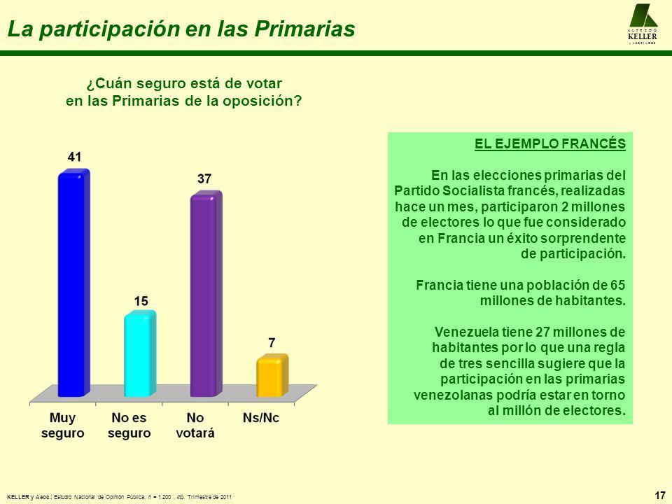 La participación en las Primarias 17 A L F R E D O KELLER y A S O C I A D O S ¿Cuán seguro está de votar en las Primarias de la oposición? KELLER y As