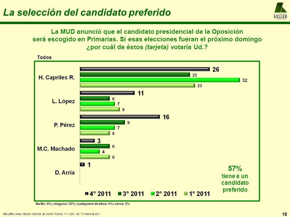 A L F R E D O KELLER y A S O C I A D O S La selección del candidato preferido 18 La MUD anunció que el candidato presidencial de la Oposición será esc