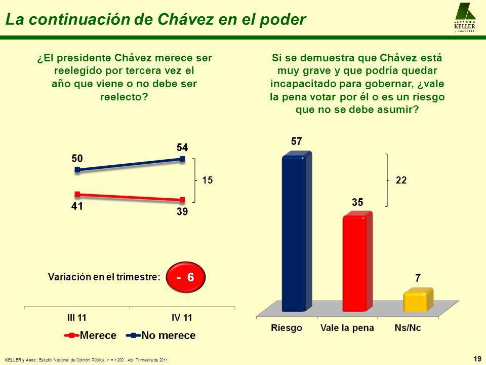 La continuación de Chávez en el poder 19 A L F R E D O KELLER y A S O C I A D O S ¿El presidente Chávez merece ser reelegido por tercera vez el año qu