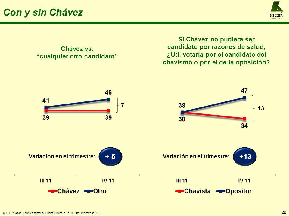 Con y sin Chávez Chávez vs. cualquier otro candidato 20 A L F R E D O KELLER y A S O C I A D O S Si Chávez no pudiera ser candidato por razones de sal
