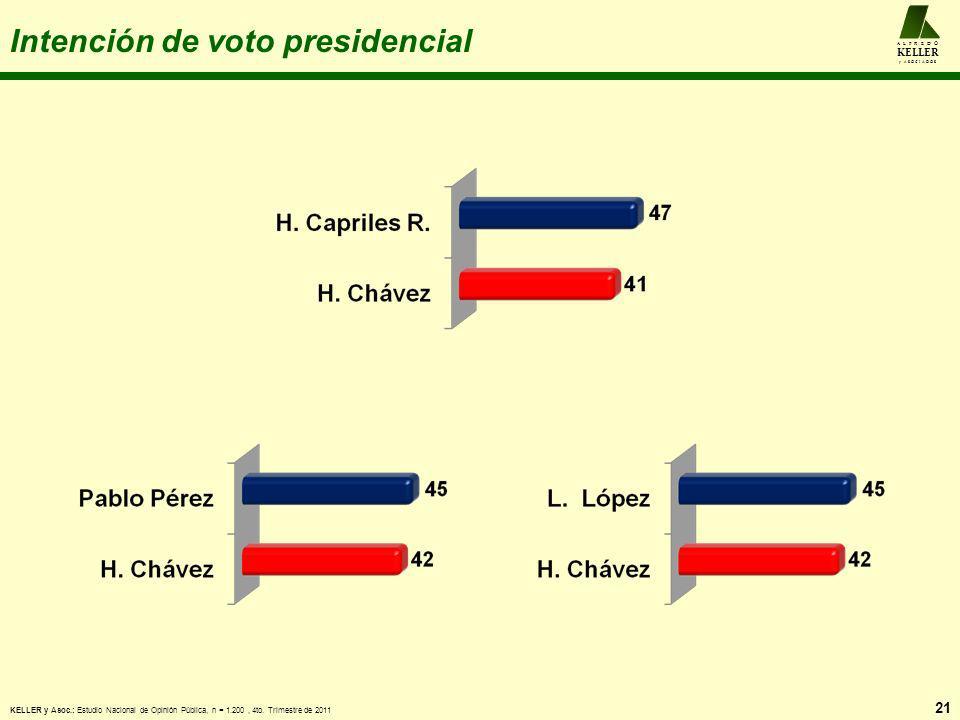 Intención de voto presidencial 21 A L F R E D O KELLER y A S O C I A D O S KELLER y Asoc.: Estudio Nacional de Opinión Pública, n = 1.200, 4to. Trimes